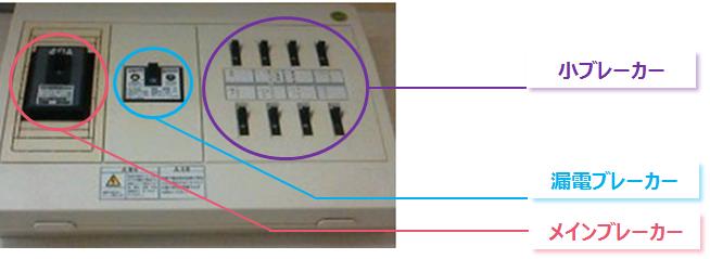 e77322ba9b14d 小ブレーカーには「2P1E」「2P2E」があり、Pは電極の数を表し、Eは配線遮断を行うための素子を表します。